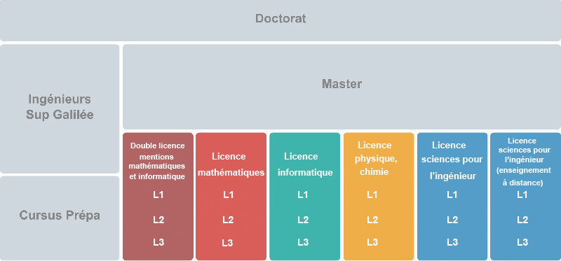 Calendrier Universitaire Toulouse 2.Licence Institut Galilee